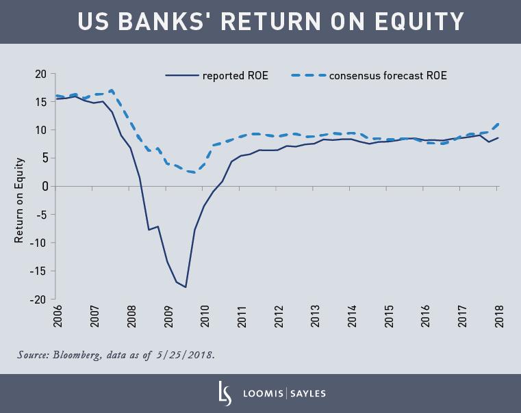 Wellesley---US-Banks'-Return-on-Equity