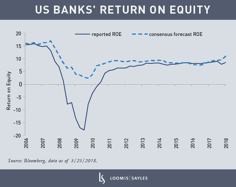 Wellesley---US-Banks'-Return-on-Equity