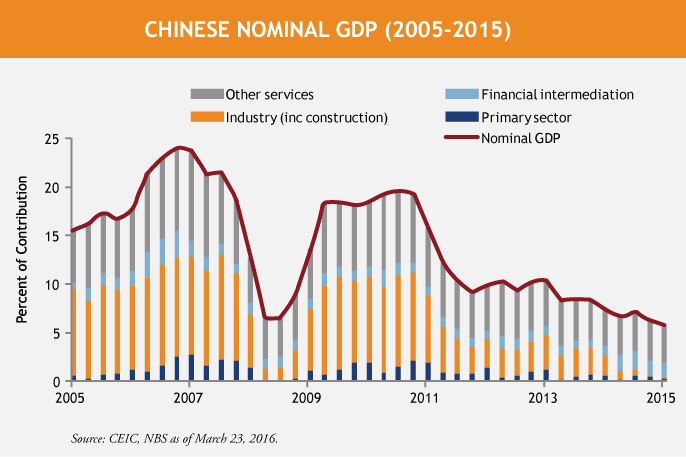 Wellesley-Chinese-Nominal-GDP-3-23-16.png