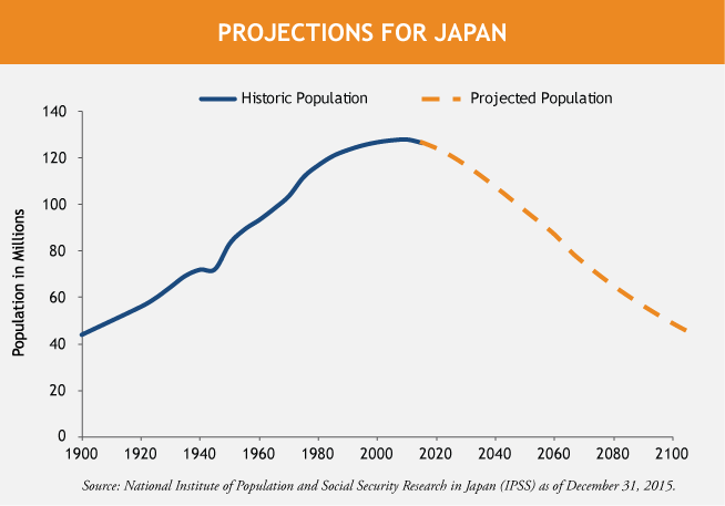 Wellesley-Japan-Population-Line-Chart-1-6-16.png