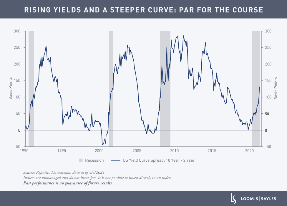 Whats-Behind-the-Rise-in-Real-Yield_chart1v2