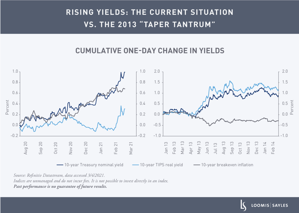 Whats-Behind-the-Rise-in-Real-Yield_chart2v2